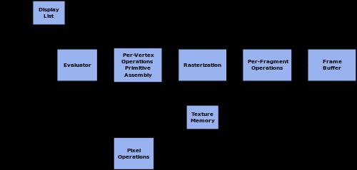 https://en.wikipedia.org/wiki/OpenGL